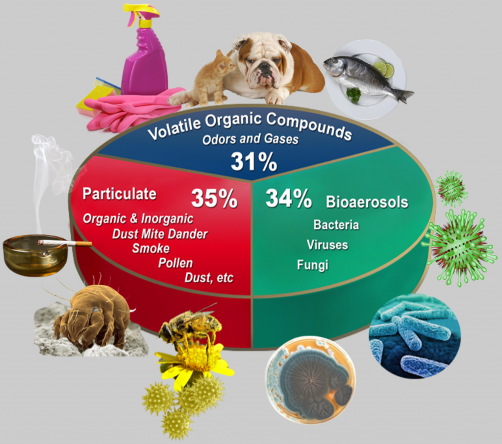 CDC pie chart for indoor air quality
